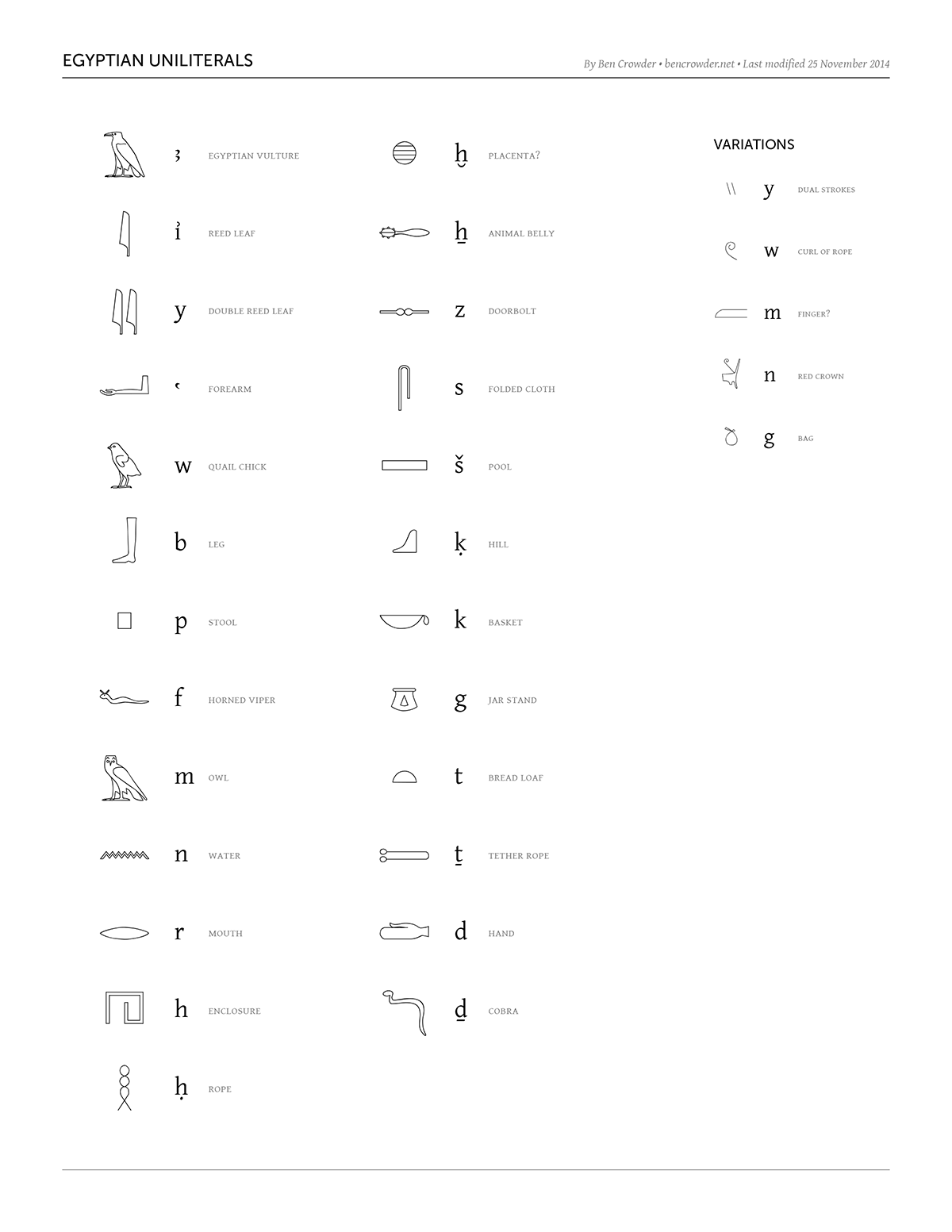 Egyptian Uniliterals Chart