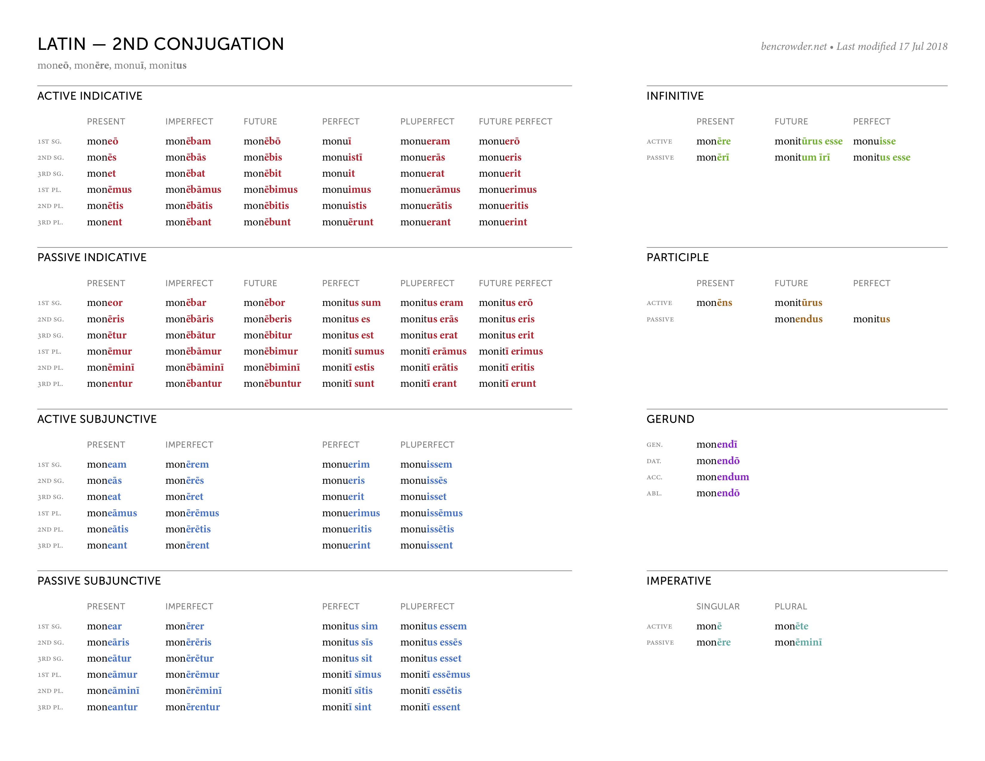 Latin 2nd Conjugation Chart