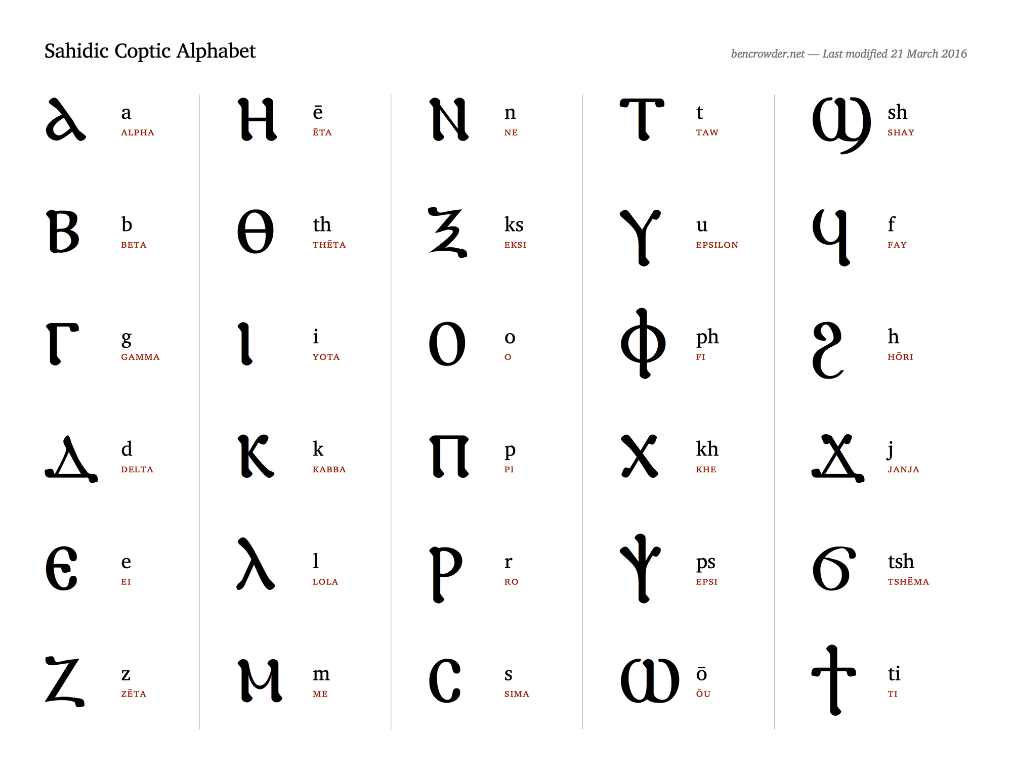 Sahidic Coptic Alphabet Chart