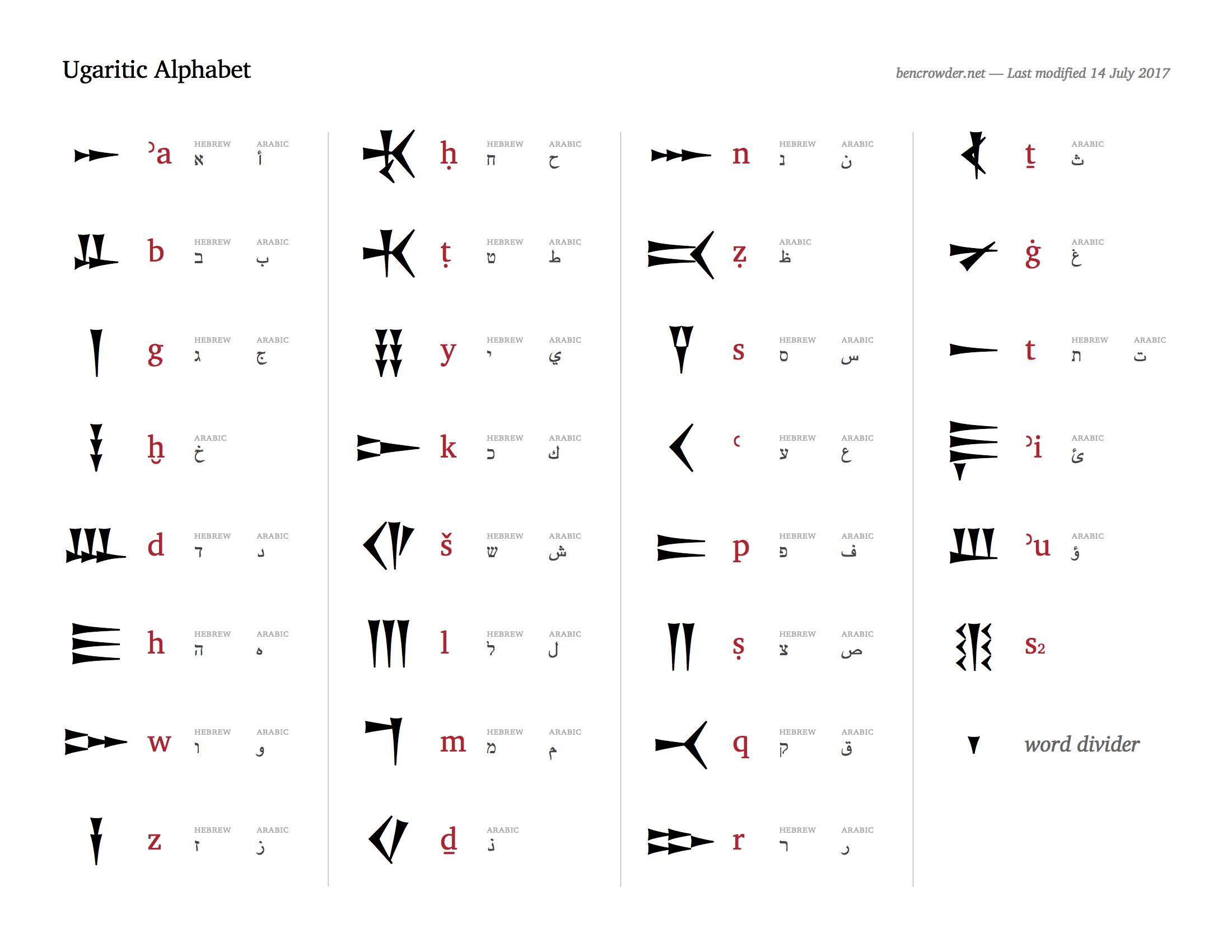 Ugaritic Alphabet Chart